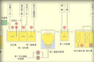 最終処分場水処理施設