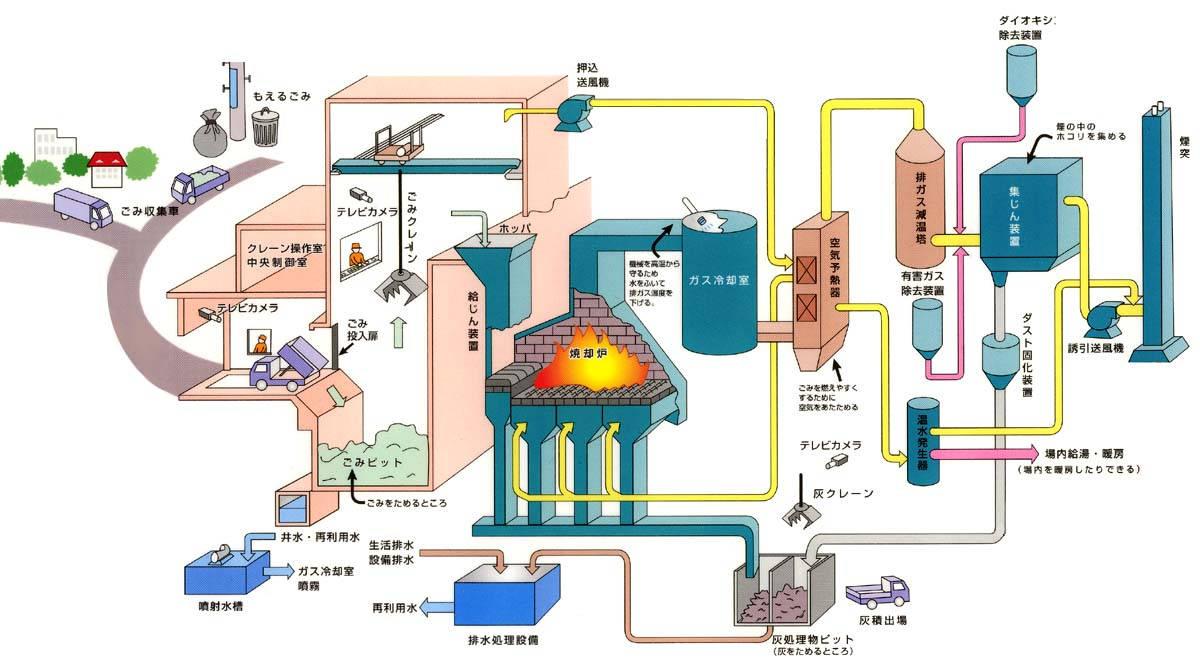 『ごみ処理施設の仕組み』の画像