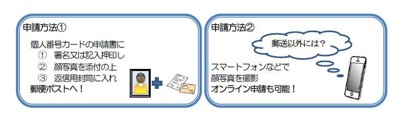 『申請方法』の画像