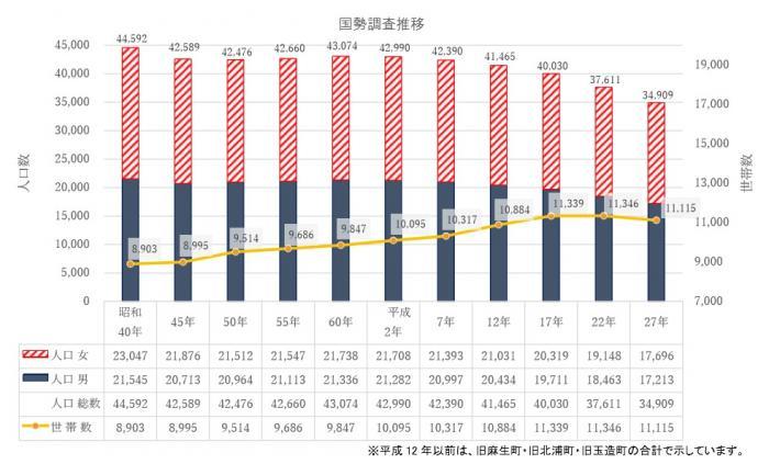 『国勢調査推移』の画像