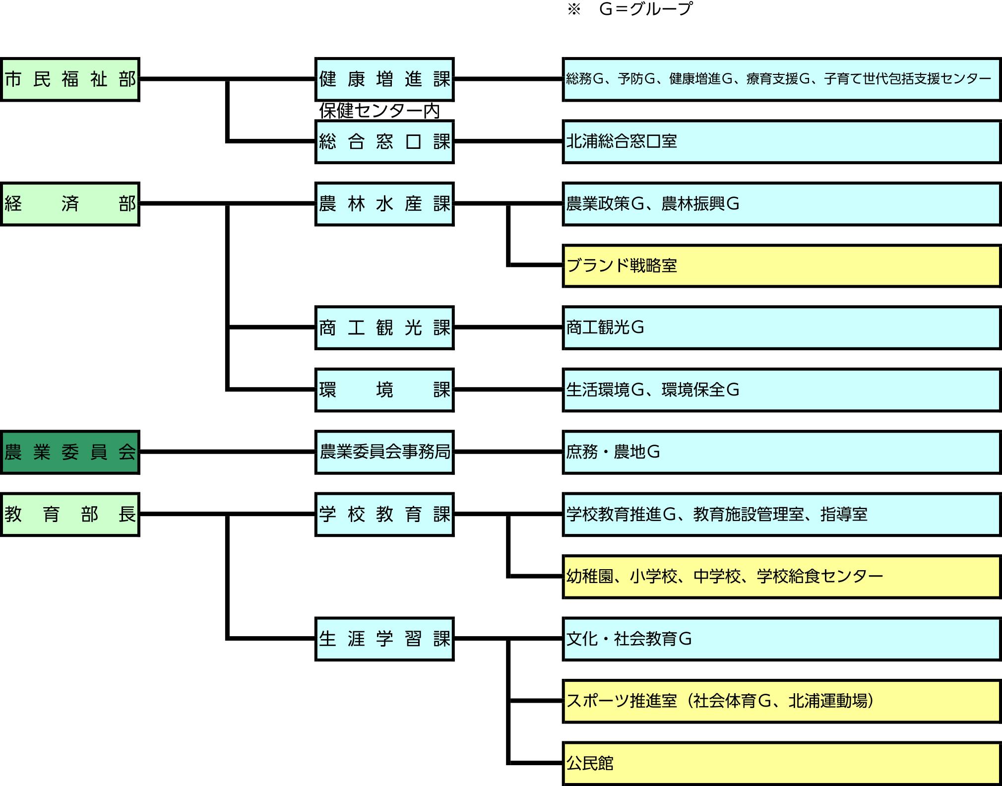 『R02北浦組織図(HP掲載用)★』の画像